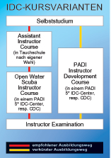 Bali Diving - IDC Instructor Development